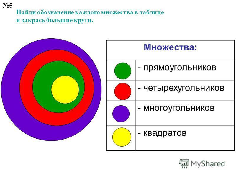 5 Найди обозначение каждого множества в таблице и закрась большие круги. Множества: - прямоугольников - четырехугольников - многоугольников - квадратов