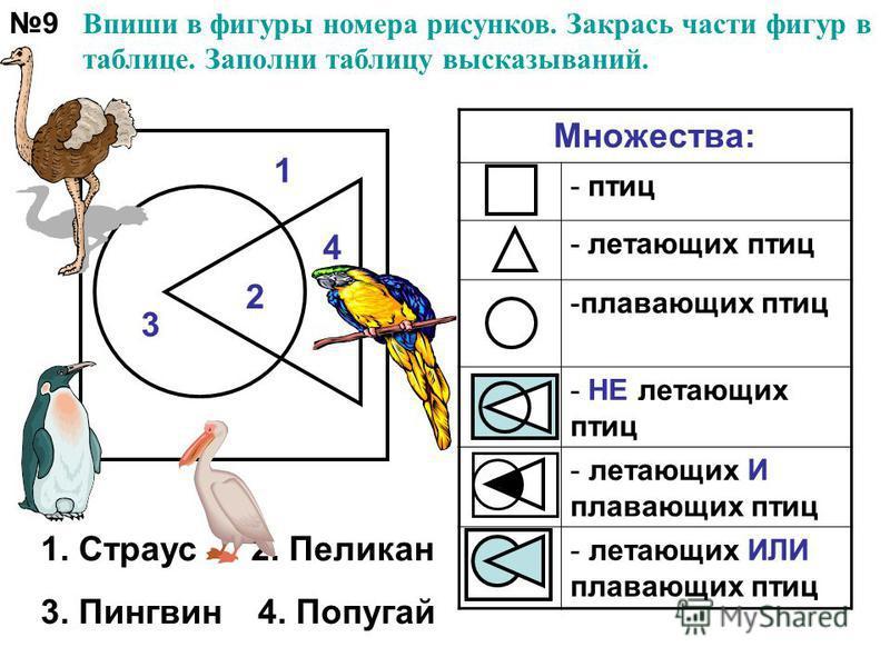 9 Впиши в фигуры номера рисунков. Закрась части фигур в таблице. Заполни таблицу высказываний. Множества: - птиц - летающих птиц -плавающих птиц - НЕ летающих птиц - летающих И плавающих птиц - летающих ИЛИ плавающих птиц 3 2 4 1 1. Страус 2. Пеликан