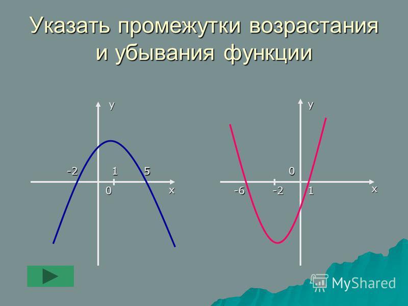 Указать промежутки возрастания и убывания функции х х у у 0 0-215 -6-21