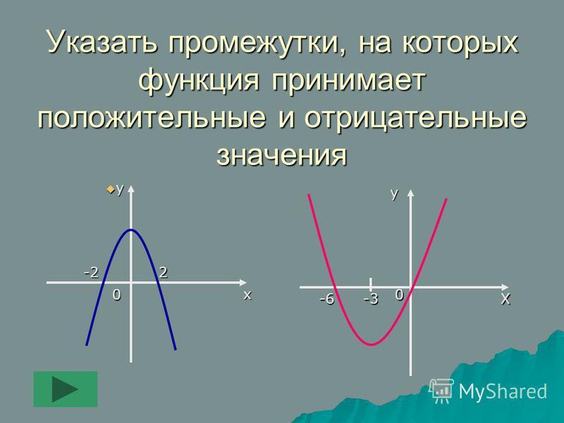 Указать промежутки, на которых функция принимает положительные и отрицательные значения 00 у уу у у х х х Х-3-6 2-2