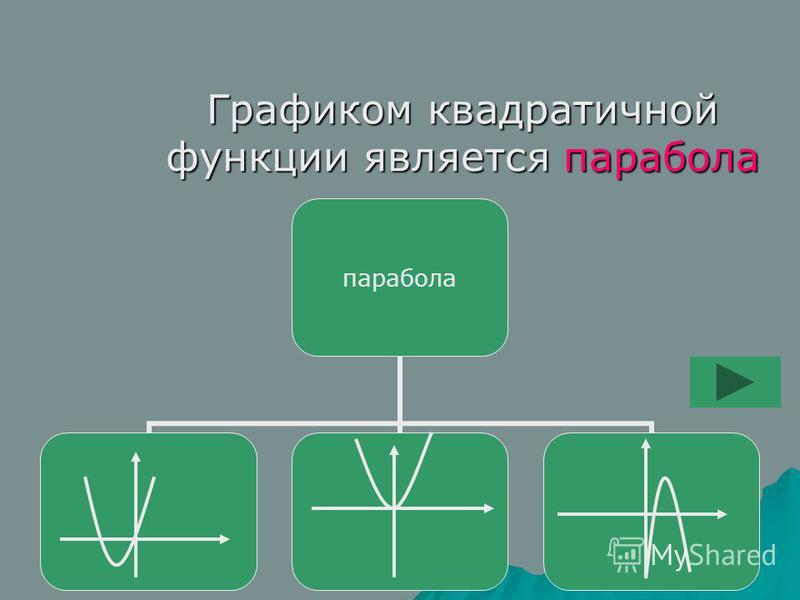 Графиком квадратичной функции является парабола парабола