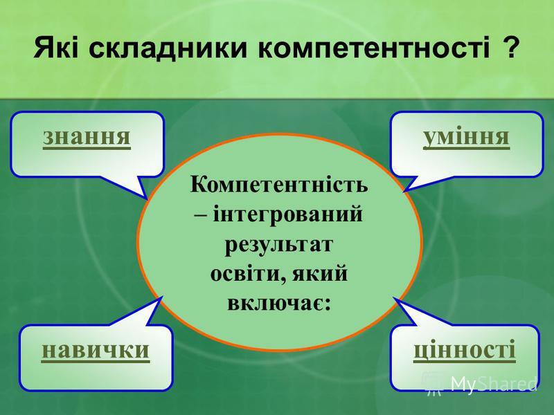 Компетентність – інтегрований результат освіти, який включає: уміння цінності знання навички