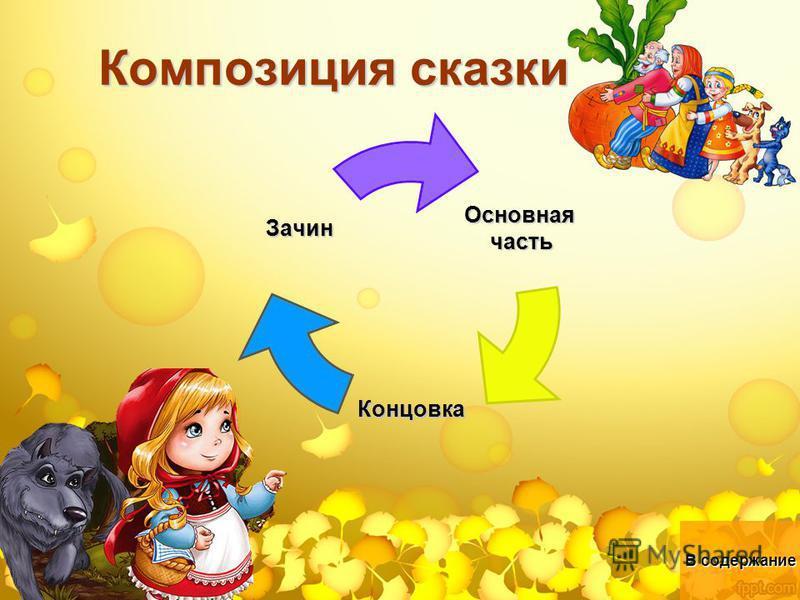 Композиция сказки Основнаячасть Концовка Зачин В содержание В содержание