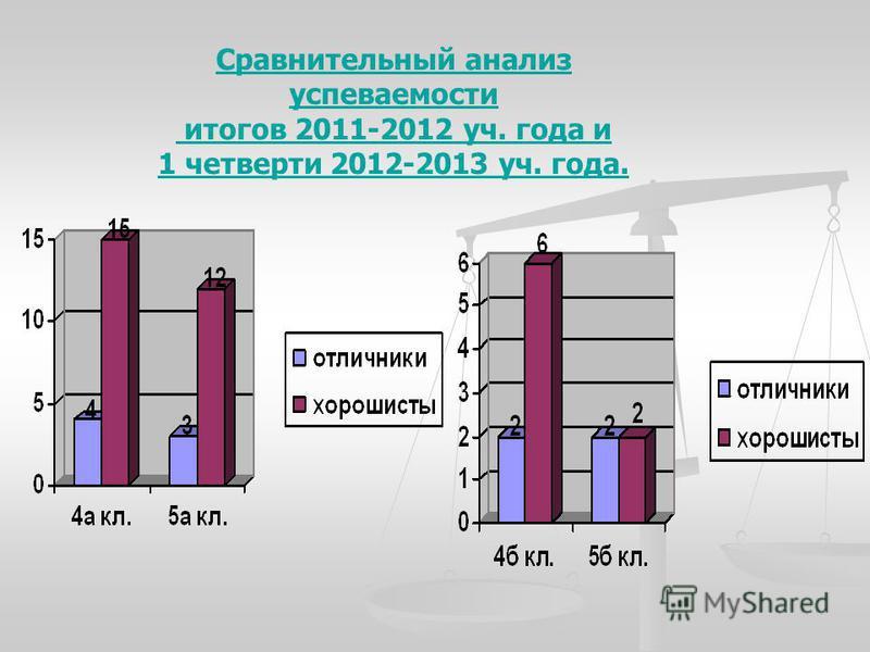 Сравнительный анализ успеваемости итогов 2011-2012 уч. года и 1 четверти 2012-2013 уч. года.