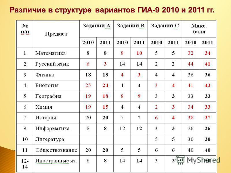 24.07.2015 Различие в структуре вариантов ГИА-9 2010 и 2011 гг.