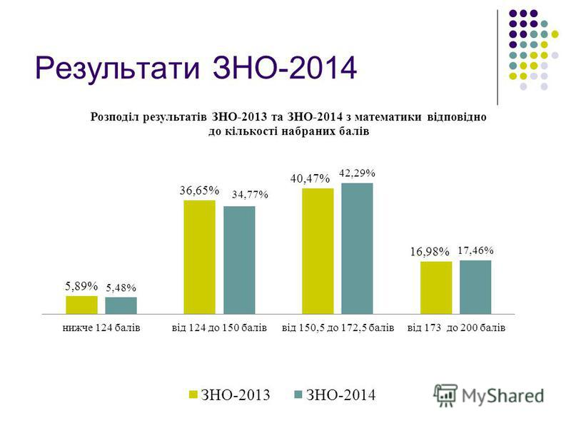 Результати ЗНО-2014