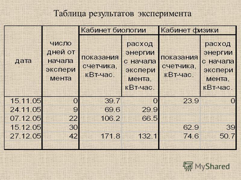 Таблица результатов эксперимента