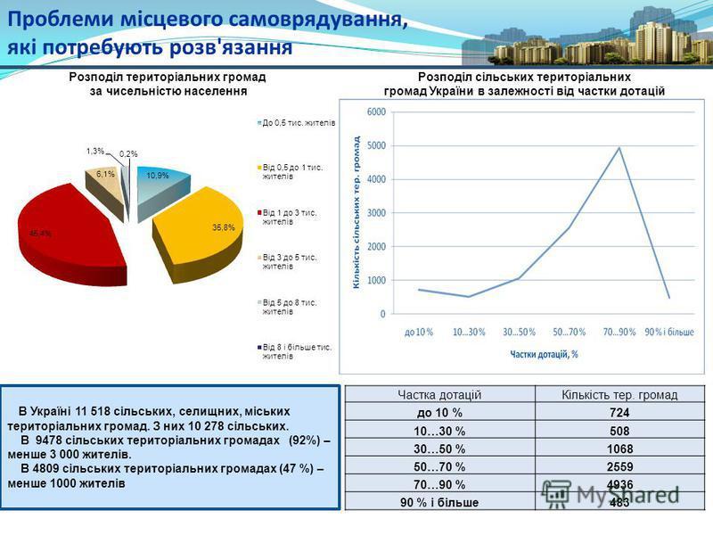 Проблеми місцевого самоврядування, які потребують розв'язання В Україні 11 518 сільських, селищних, міських територіальних громад. З них 10 278 сільських. В 9478 сільських територіальних громадах (92%) – менше 3 000 жителів. В 4809 сільських територі