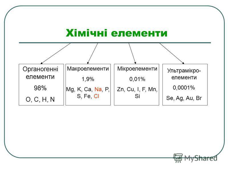 Хімічні елементи Органогенні елементи 98% O, C, H, N Макроелементи 1,9% Mg, K, Ca, Na, P, S, Fe, Cl Мікроелементи 0,01% Zn, Cu, I, F, Mn, Si Ультрамікро- елементи 0,0001% Se, Ag, Au, Br
