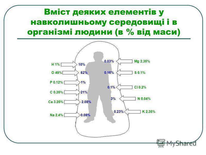 Вміст деяких елементів у навколишньому середовищі і в організмі людини (в % від маси) C 0.35% P 0.12% 21% 1% O 49%62% H 1% 10% Ca 3.25% 2.08% Na 2.4% 0.08% 0.03% 0.16% 0.1% 3% 0.23%K 2.35% N 0.04% S 0.1% Cl 0.2% Mg 2.35%