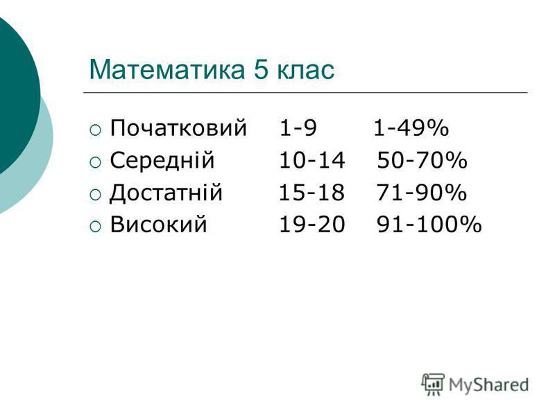 Математика 5 клас Початковий 1-9 1-49% Середній 10-14 50-70% Достатній 15-18 71-90% Високий 19-20 91-100%