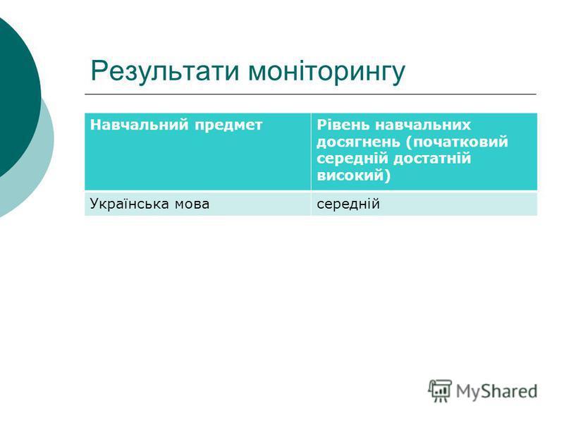 Результати моніторингу Навчальний предметРівень навчальних досягнень (початковий середній достатній високий) Українська мовасередній