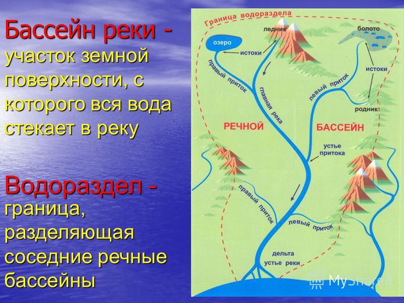 Бассейн реки - Водораздел - участок земной поверхности, с которого вся вода стекает в реку граница, разделяющая соседние речные бассейны