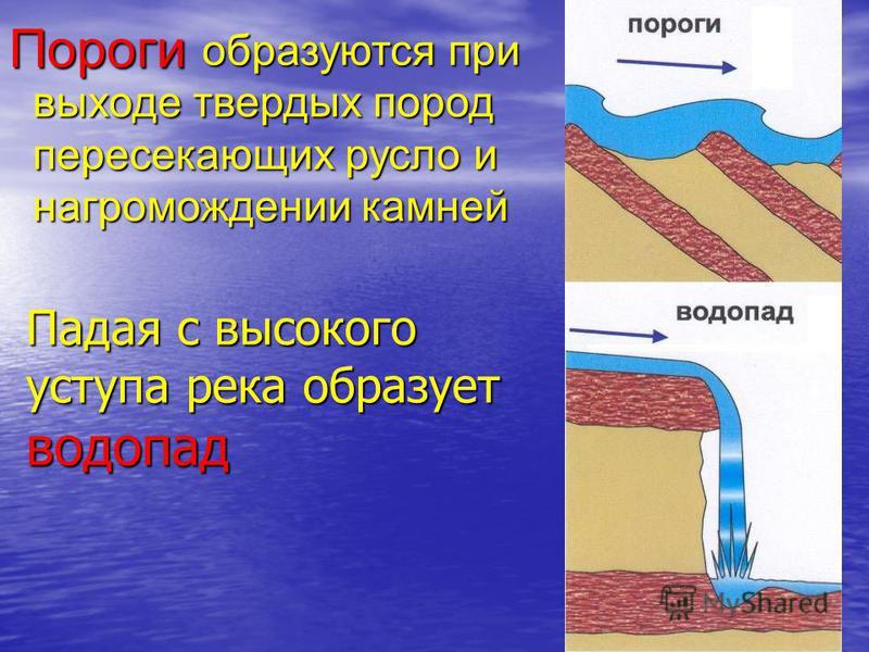 Падая с высокого уступа река образует водопад Пороги образуются при выходе твердых пород пересекающих русло и нагромождении камней образуются при выходе твердых пород пересекающих русло и нагромождении камней