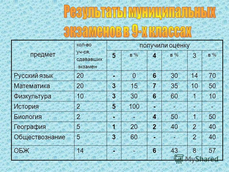 предмет кол-во уч-ся, сдававших экзамен получили оценку 5 в % 4 3 Русский язык 20-06301470 Математика 203157351050 Физкультура 10330660110 История 25100---- Биология 2--4501 География 51202402 Обществознание 5360--240 ОБЖ14--643857