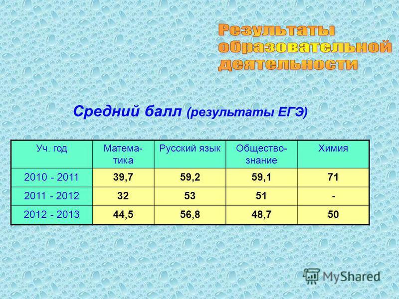 Средний балл (результаты ЕГЭ) Уч. год Матема- тика Русский язык Общество- знание Химия 2010 - 201139,759,259,171 2011 - 2012325351- 2012 - 201344,556,848,750