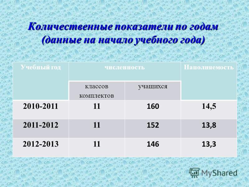 Количественные показатели по годам (данные на начало учебного года) Учебный год численность Наполняемость классов комплектов учащихся 2010-201111 160 14,5 2011-201211 15213,8 2012-201311 14613,3