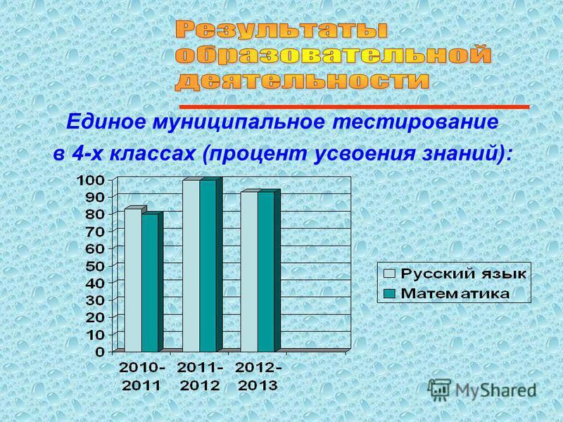 Единое муниципальное тестирование в 4-х классах (процент усвоения знаний):