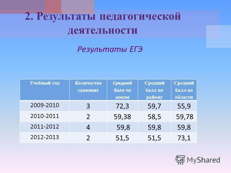 Результаты ЕГЭ 2. Результаты педагогической деятельности Учебный год Количество сдающих Средний балл по школе Средний балл по району Средний балл по области 2009-2010 372,359,755,9 2010-2011 259,3858,5 59,78 2011-2012 4 59,8 2012-2013 251,5 73,1