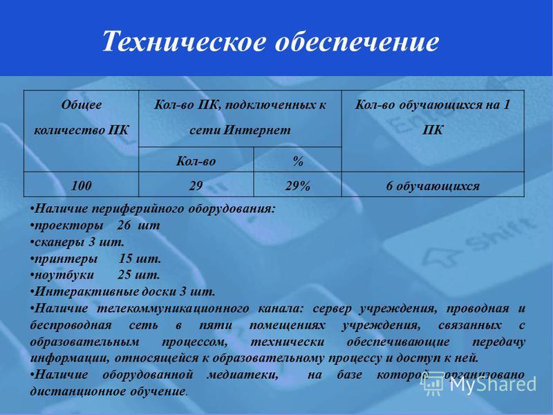 Общее количество ПК Кол-во ПК, подключенных к сети Интернет Кол-во обучающихся на 1 ПК Кол-во% 1002929%6 обучающихся Техническое обеспечение Наличие периферийного оборудования: проекторы 26 шт сканеры 3 шт. принтеры 15 шт. ноутбуки 25 шт. Интерактивн