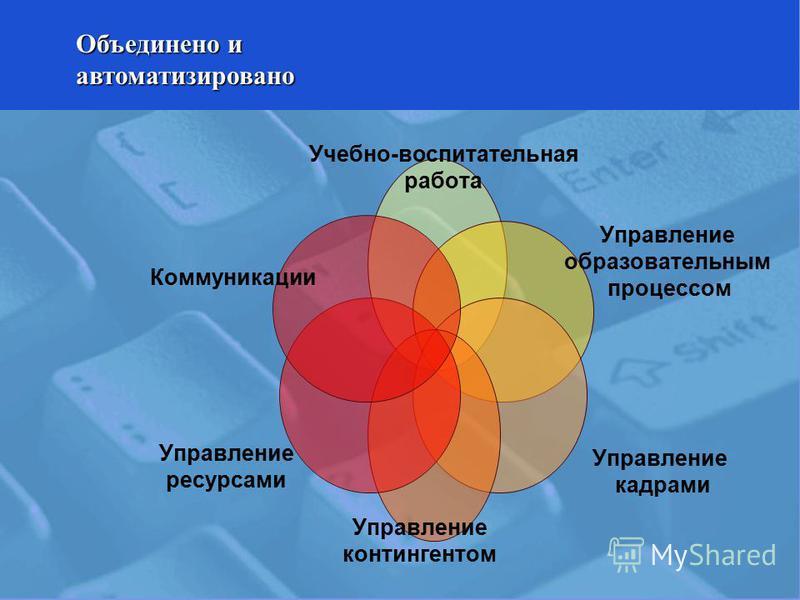 Учебно- воспитательная работа Управление образовательным процессом Управление кадрами Управление контингентом Управление ресурсами Коммуникации Объединено и автоматизировано