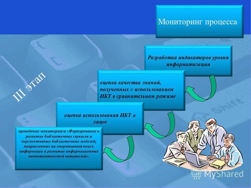 Мониторинг процесса Разработка индикаторов уровня информатизации оценка качества знаний, полученных с использованием ИКТ в сравнительном режиме оценка использования ИКТ в лицее проведение мониторинга «Формирование и развитие библиотечных сервисов и п