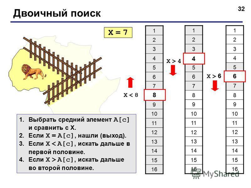 32 Двоичный поиск 1 2 3 4 5 6 7 8 9 10 11 12 13 14 15 16 X = 7X = 7 X < 8X < 8 8 1 2 3 4 5 6 7 8 9 10 11 12 13 14 15 16 4 X > 4X > 4 1 2 3 4 5 6 7 8 9 10 11 12 13 14 15 16 6 X > 6 1. Выбрать средний элемент A[c] и сравнить с X. 2. Если X = A[c], нашл