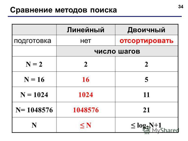 34 Сравнение методов поиска Линейный Двоичный подготовканетотсортировать число шагов N = 222 N = 16165 N = 1024102411 N= 1048576104857621 N N log 2 N+1