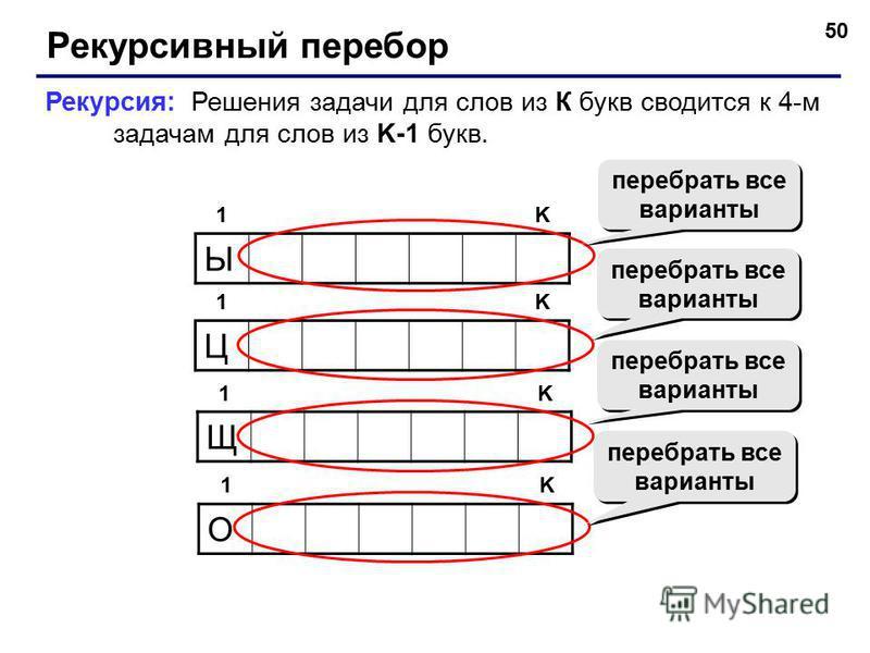 50 Рекурсивный перебор Ы 1K Рекурсия: Решения задачи для слов из К букв сводится к 4-м задачам для слов из K-1 букв. Щ 1K О 1K Ц 1K перебрать все варианты