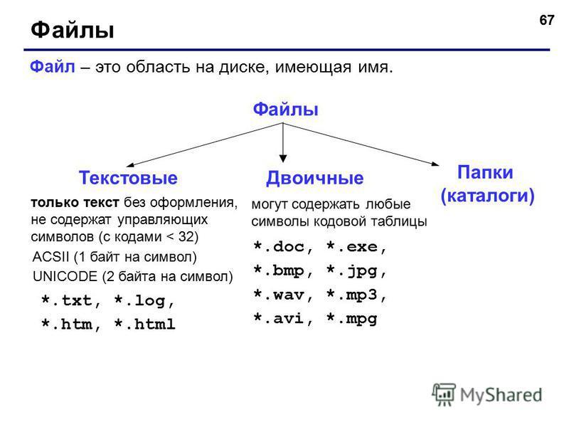 67 Файлы Файл – это область на диске, имеющая имя. Файлы только текст без оформления, не содержат управляющих символов (с кодами < 32) ACSII (1 байт на символ) UNICODE (2 байта на символ) *.txt, *.log, *.htm, *.html могут содержать любые символы кодо