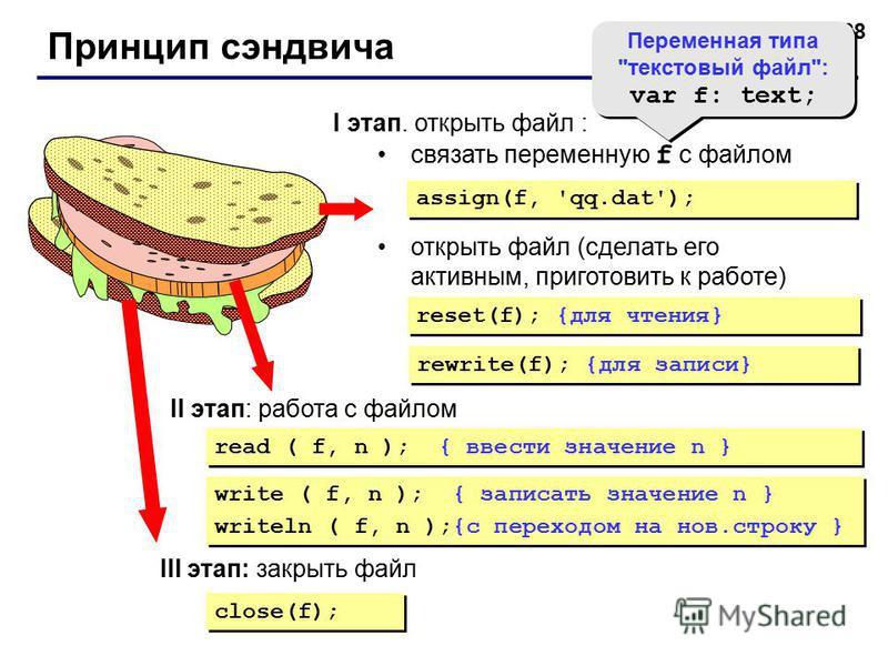 68 Принцип сэндвича I этап. открыть файл : связать переменную f с файлом открыть файл (сделать его активным, приготовить к работе) assign(f, 'qq.dat'); reset(f); {для чтения} rewrite(f); {для записи} II этап: работа с файлом Переменная типа
