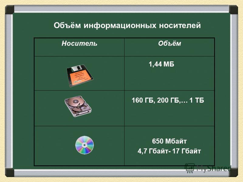 Носитель Объём 650 Мбайт 4,7 Гбайт- 17 Гбайт 160 ГБ, 200 ГБ,… 1 ТБ 1,44 МБ Объём информационных носителей