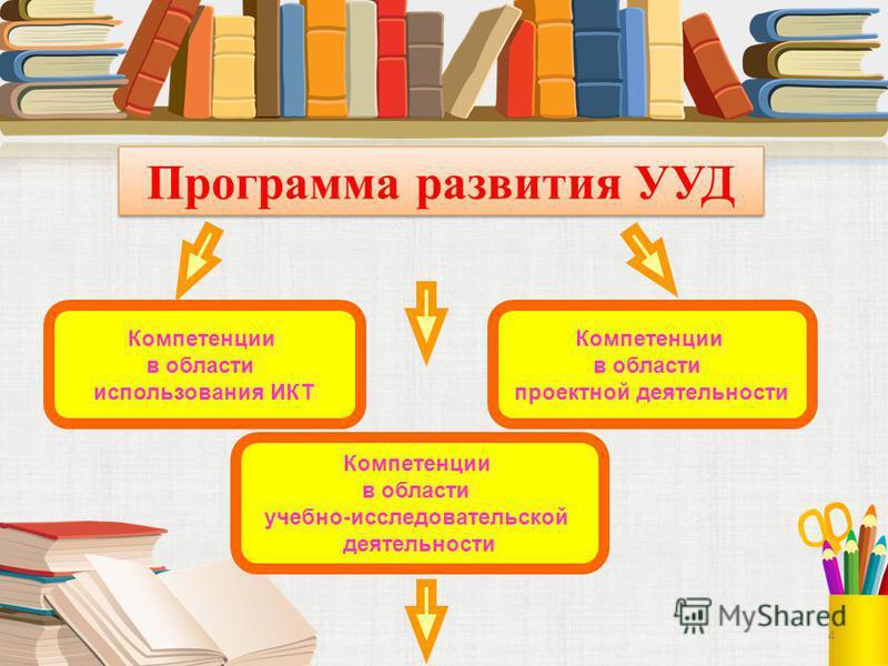 4 Программа развития УУД Компетенции в области использования ИКТ Компетенции в области учебно-исследовательской деятельности Компетенции в области проектной деятельности