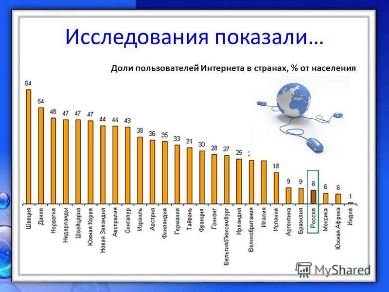 Исследования показали… Доли пользователей Интернета в странах, % от населения