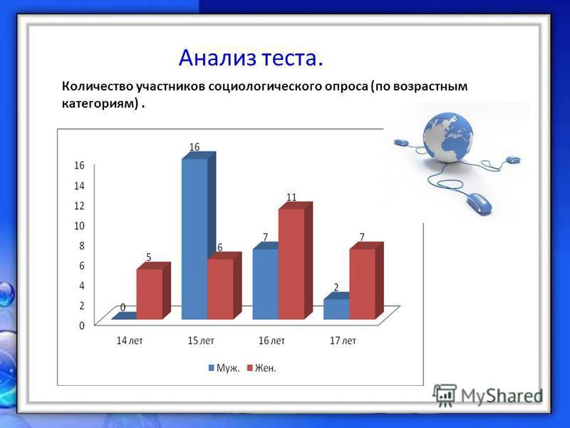 Анализ теста. Количество участников социологического опроса (по возрастным категориям).