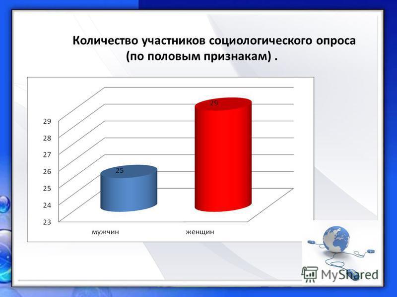 Количество участников социологического опроса (по половым признакам).