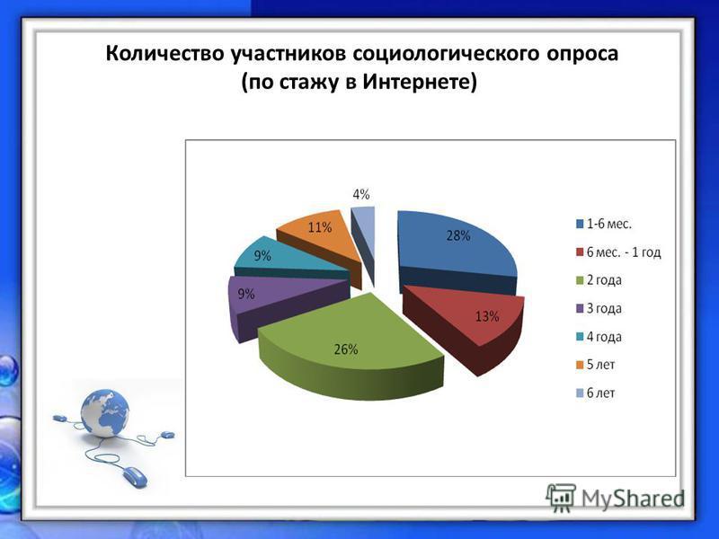 Количество участников социологического опроса (по стажу в Интернете)