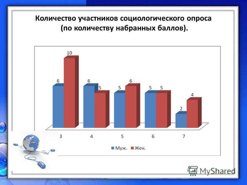 Количество участников социологического опроса (по количеству набранных баллов).