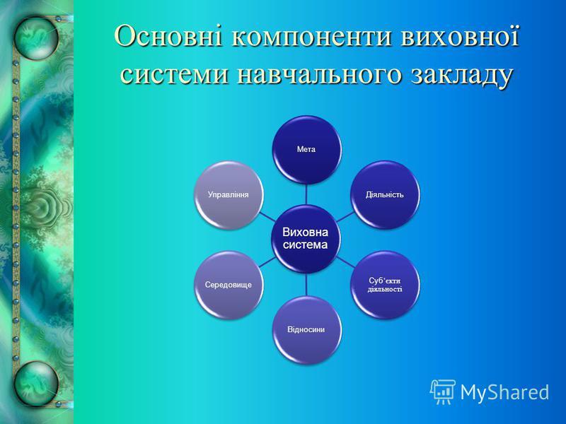 Основні компоненти виховної системи навчального закладу Виховна система МетаДіяльність Суб єкти діяльності ВідносиниСередовищеУправління