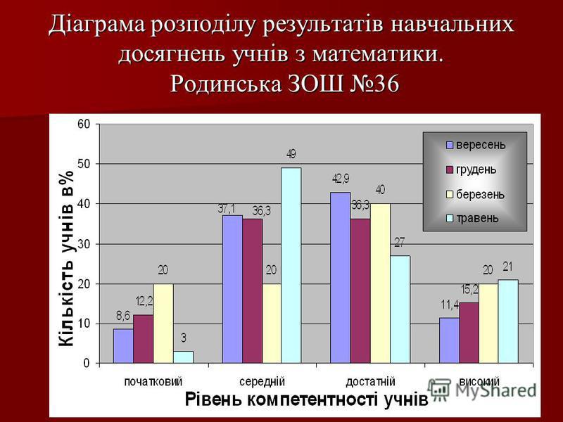 Діаграма розподілу результатів навчальних досягнень учнів з математики. Родинська ЗОШ 36