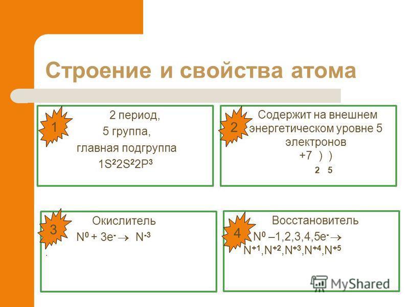 Строение и свойства атома 2 период, 5 группа, главная подгруппа 1S 2 2S 2 2P 3 Содержит на внешнем энергетическом уровне 5 электронов +7 ) ) 2 5 Окислитель N 0 + 3e - N -3. Восстановитель N 0 –1,2,3,4,5e - N +1,N +2,N +3,N +4,N +5 3 1 2 4