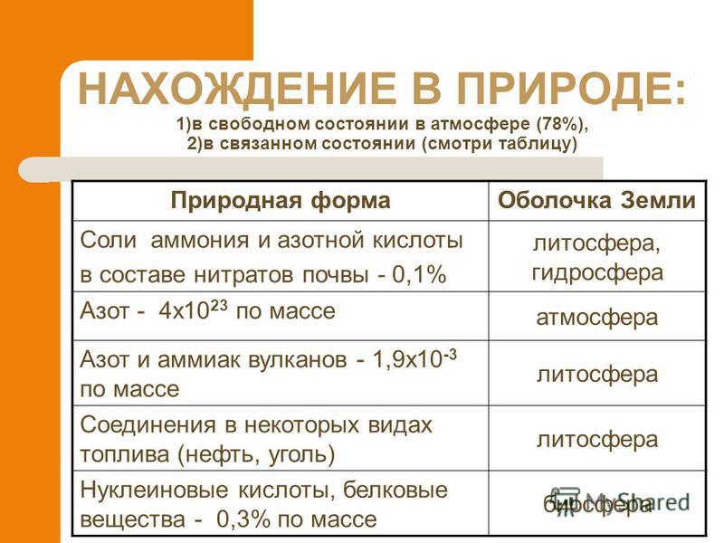 НАХОЖДЕНИЕ В ПРИРОДЕ: 1)в свободном состоянии в атмосфере (78%), 2)в связанном состоянии (смотри таблицу) Природная форма Оболочка Земли Соли аммония и азотной кислоты в составе нитратов почвы - 0,1% литосфера, гидросфера Азот - 4x10 23 по массе атмо