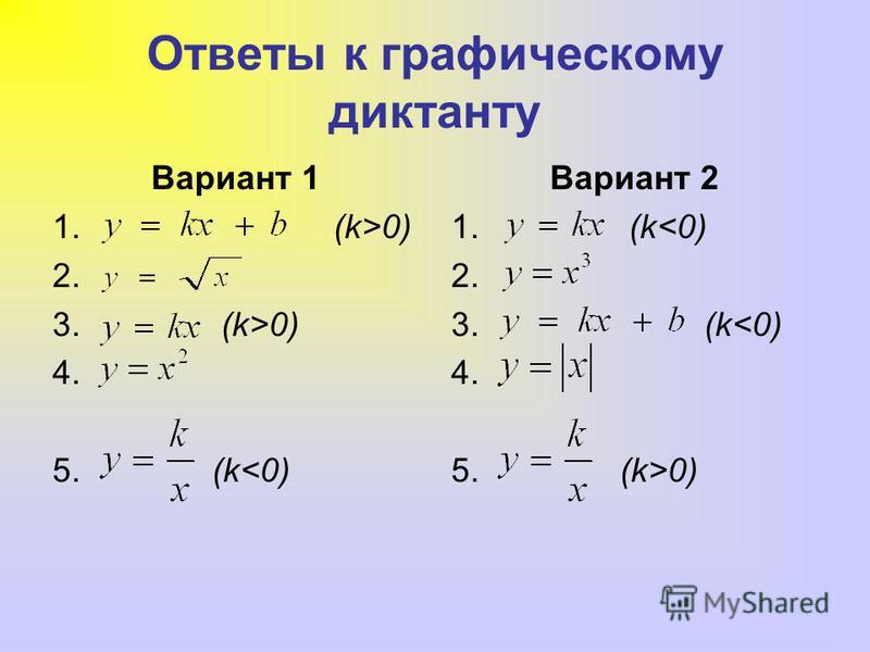 Ответы к графическому диктанту Вариант 1 1. (k>0) 2. 3. (k>0) 4. 5. (k<0) Вариант 2 1. (k<0) 2. 3. (k<0) 4. 5. (k>0)