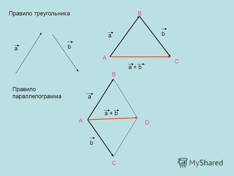 a b a b a + b Правило треугольника Правило параллелограмма a b a + b A B C A B C D
