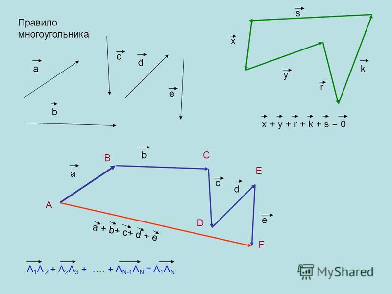 Правило многоугольника a b c d e a b c d e a + b+ c+ d + e A 1 A 2 + A 2 A 3 + …. + A N-1 A N = A 1 A N x y r k s x + y + r + k + s = 0 A B C D E F