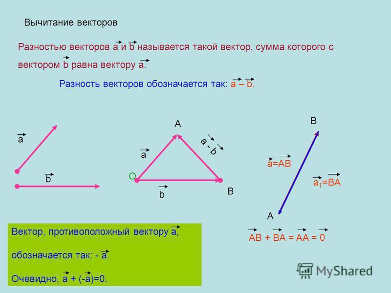 Вычитание векторов Разностью векторов a и b называется такой вектор, сумма которого с вектором b равна вектору а. Разность векторов обозначается так: а – b. а b О а b A B a - b A B a=AB a 1 =BA AB + BA = AA = 0 Вектор, противоположный вектору а, обоз