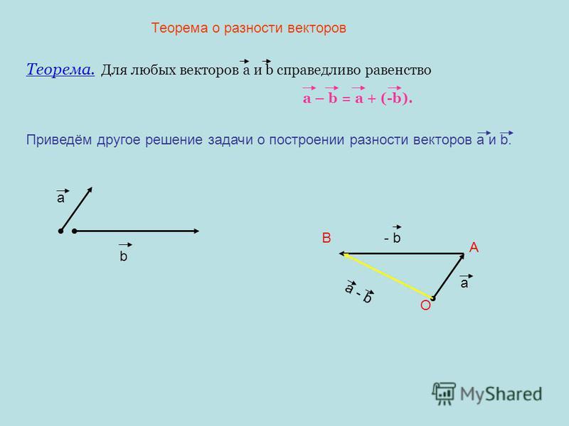 Теорема о разности векторов Теорема. Для любых векторов а и b справедливо равенство a – b = a + (-b). Приведём другое решение задачи о построении разности векторов а и b. a b O A a - bB a - b