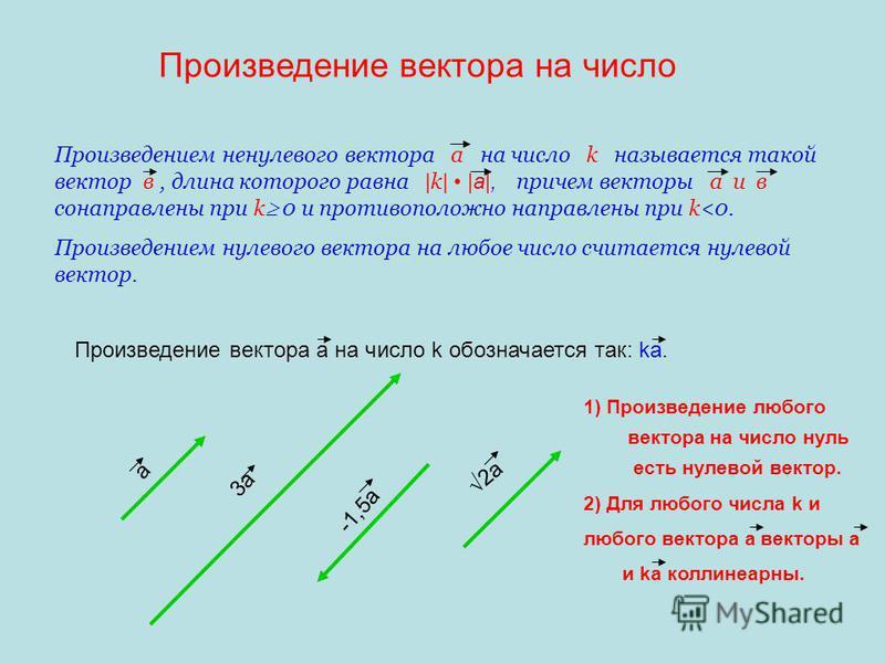 Произведение вектора на число Произведением ненулевого вектора а на число k называется такой вектор в, длина которого равна | k | |а|, причем векторы а и в сонаправлены при k 0 и противоположно направлены при k<0. Произведением нулевого вектора на лю