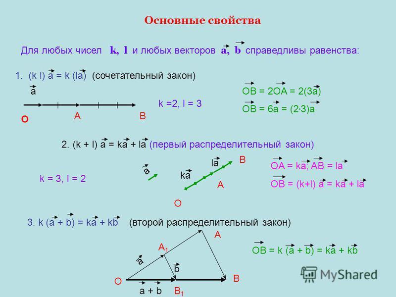 Основные свойства Для любых чисел k, l и любых векторов a, b справедливы равенства: 1. (k l) a = k (la) (сочетательный закон) а О АВ k =2, l = 3 2. (k + l) a = ka + la (первый распределительный закон) О А В kаkа la a OB = 2OA = 2(3a) OB = 6a = (2 3)a