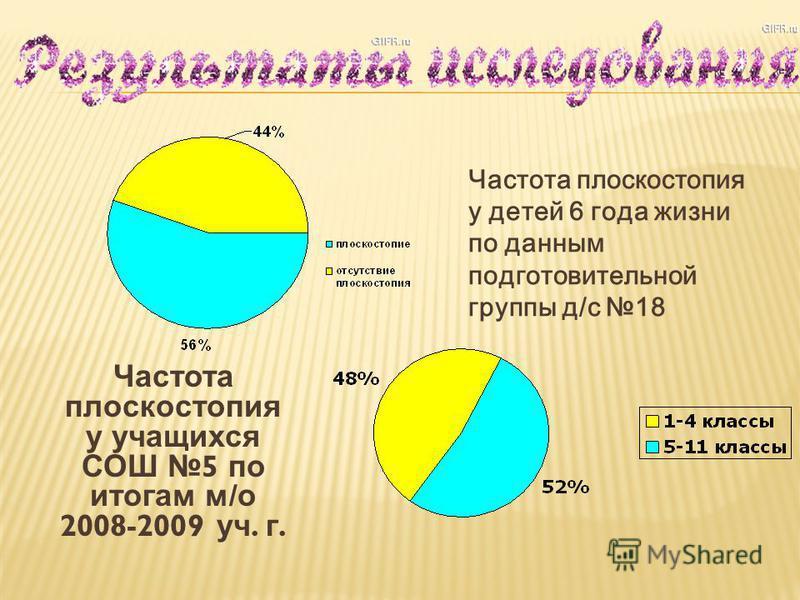Частота плоскостопия у детей 6 года жизни по данным подготовительной группы д/с 18 Частота плоскостопия у учащихся СОШ 5 по итогам м / о 2008-2009 уч. г.